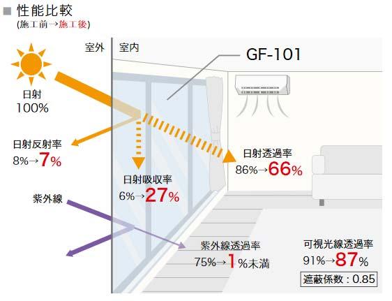 GF101性能
