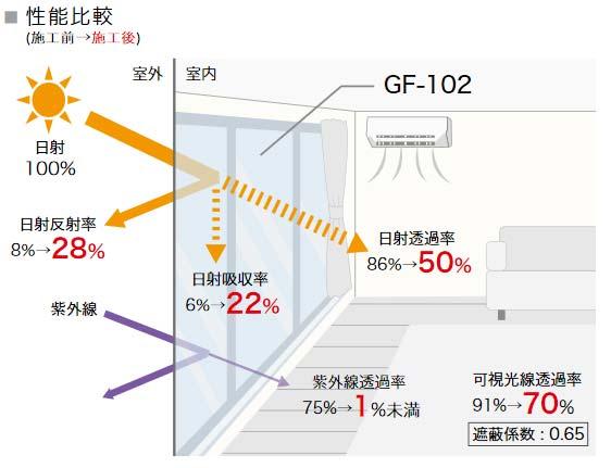 GF102性能