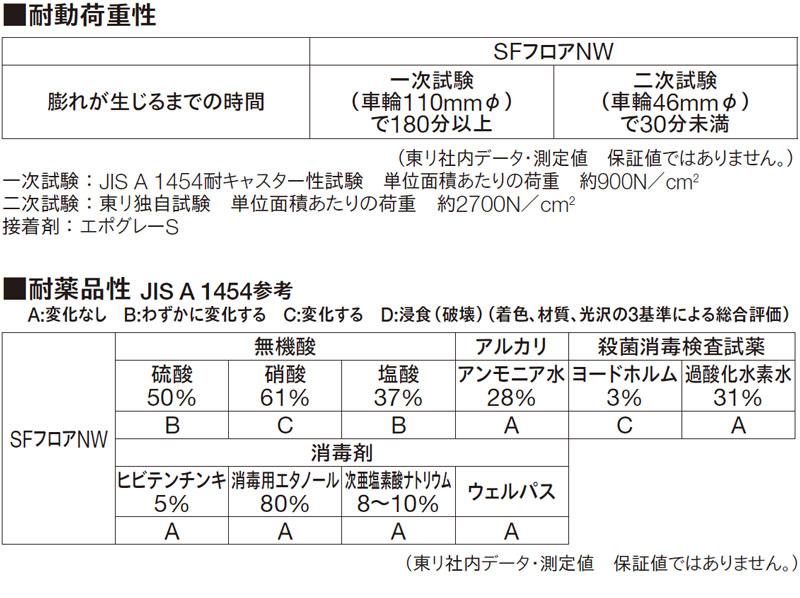 SFフロアNWデータ1