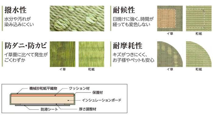 サンゲツのクラフィットは撥水性、耐光性、防ダニ防カビ、耐摩耗性に優れています
