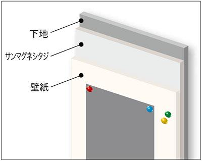 ダイノックフィルム 壁・天井用